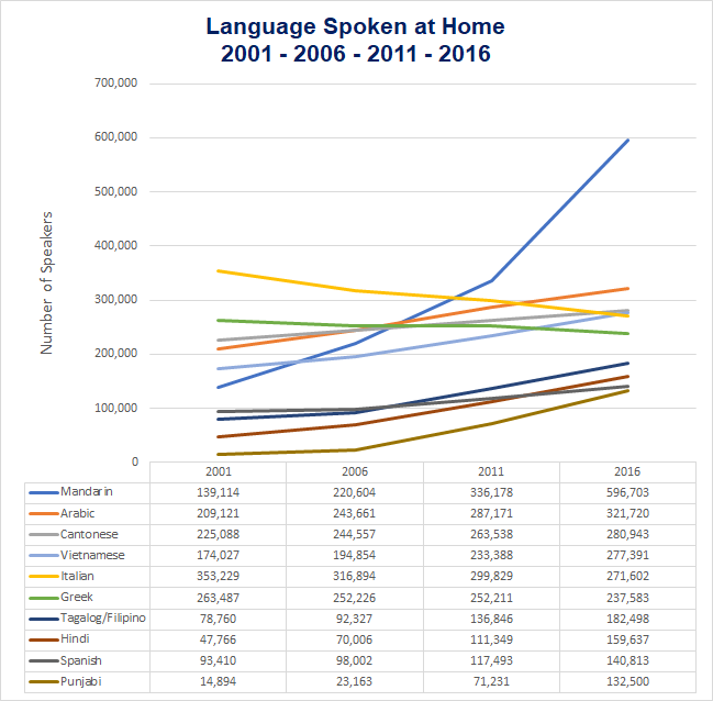 Languages Spoke at home 2001 to 2016